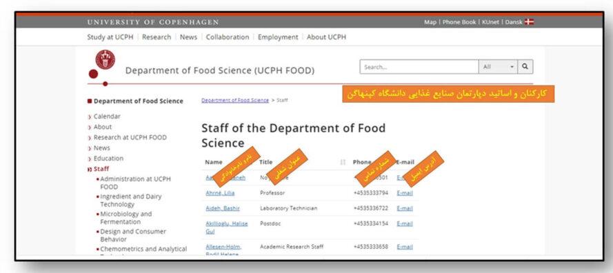 صفحه اساتید و کارکنان دپارتمان صنایع غذایی دانشگاه کپنهاگن